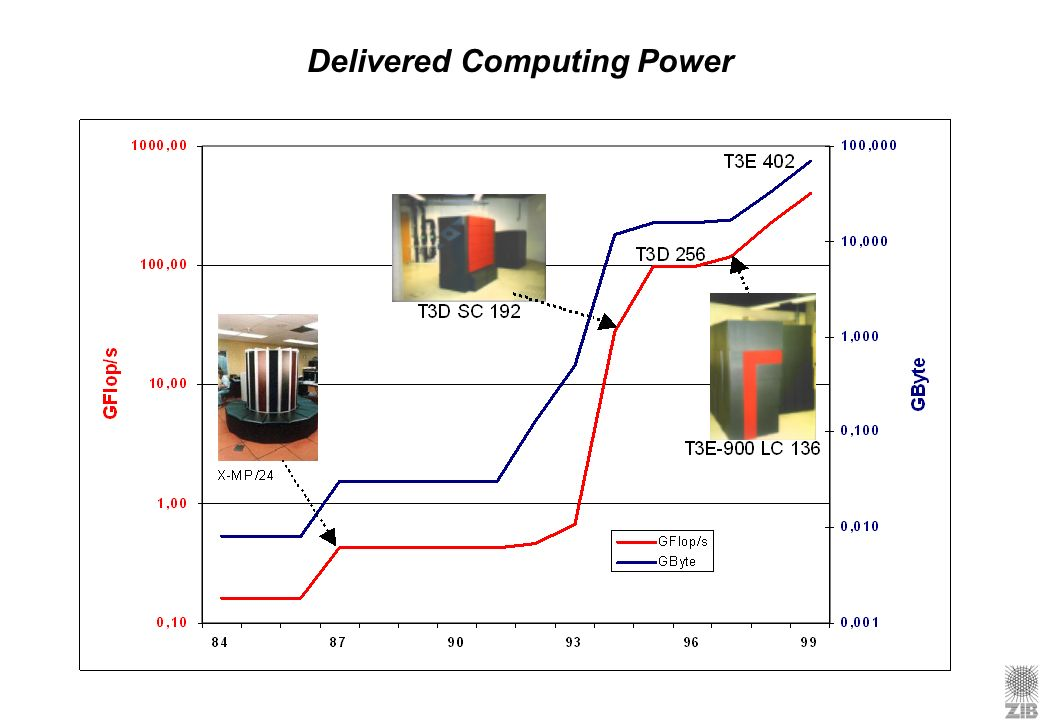 Delivered Computing Power