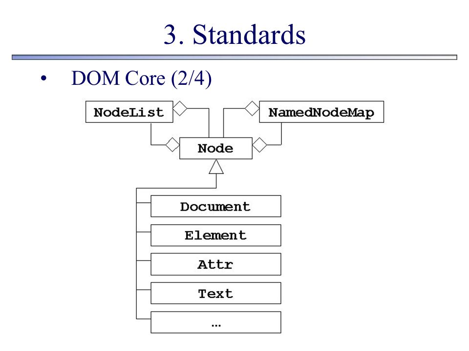 3. Standards DOM Core (2/4)