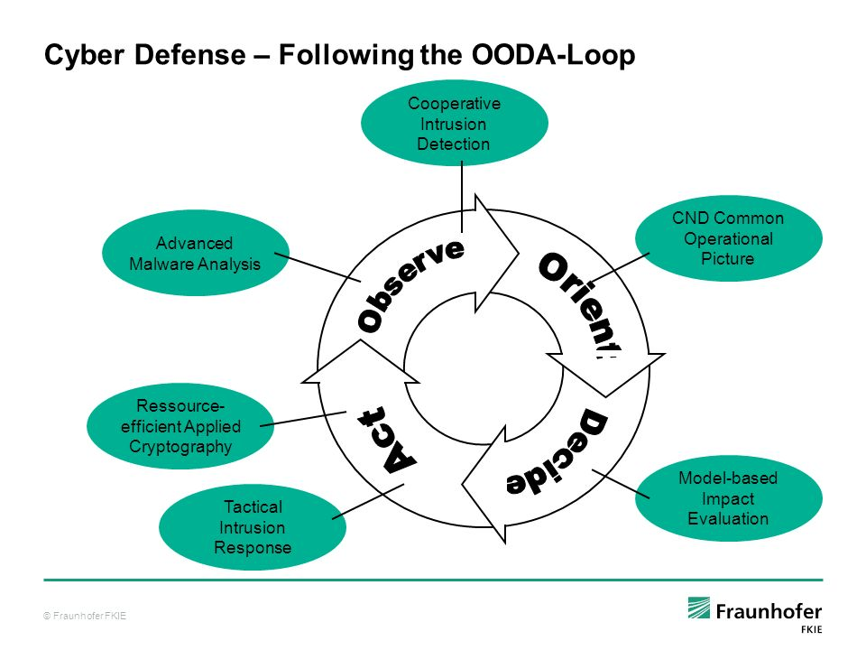 Cyber Defense – Following the OODA-Loop