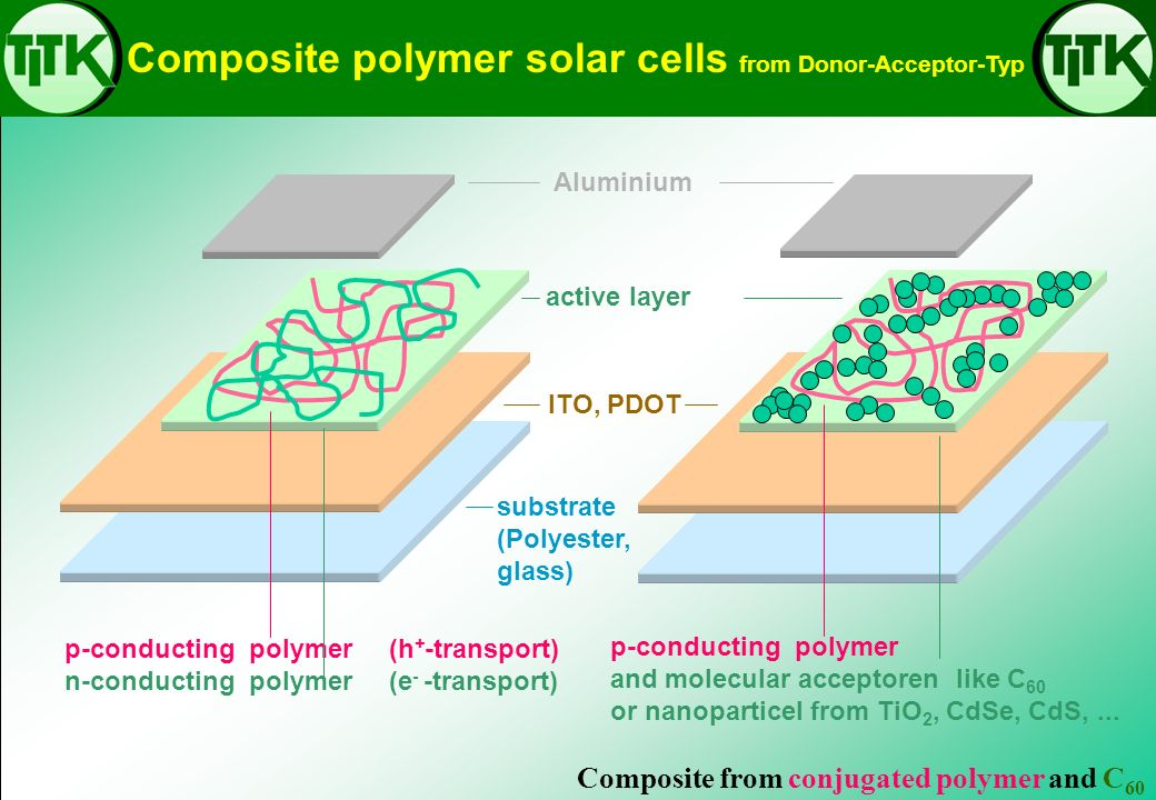 Composite polymer solar cells from Donor-Acceptor-Typ