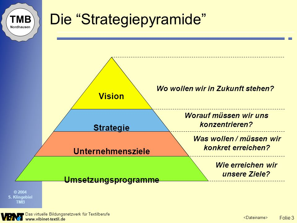 Die Strategiepyramide