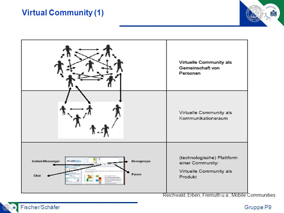 Virtual Community (1) Reichwald, Erben, Fremuth u.a., Mobile Communities