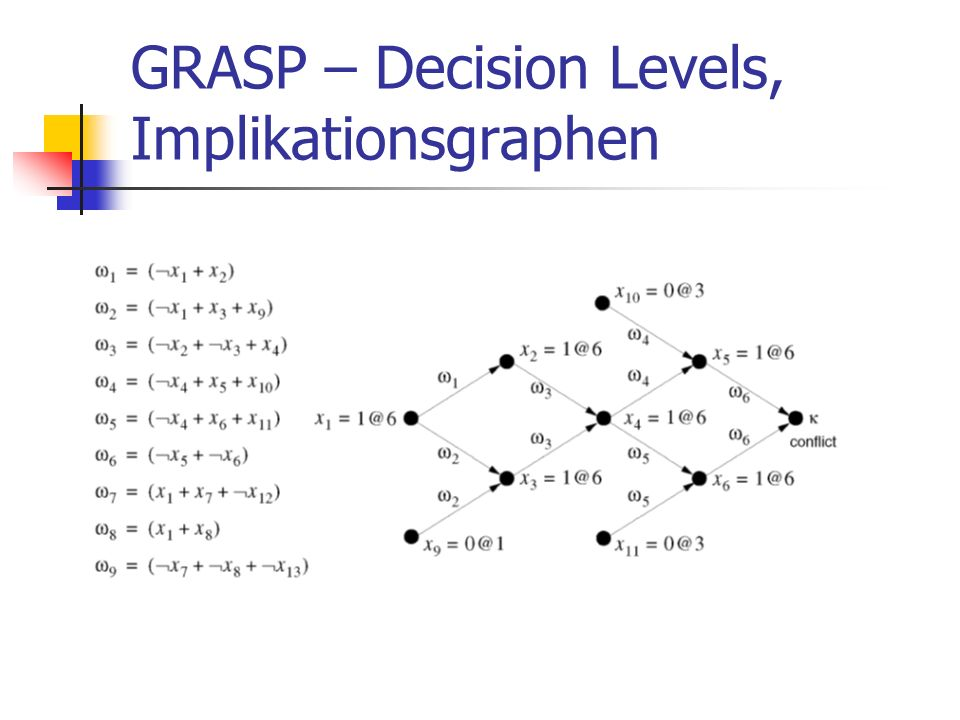 GRASP – Decision Levels, Implikationsgraphen