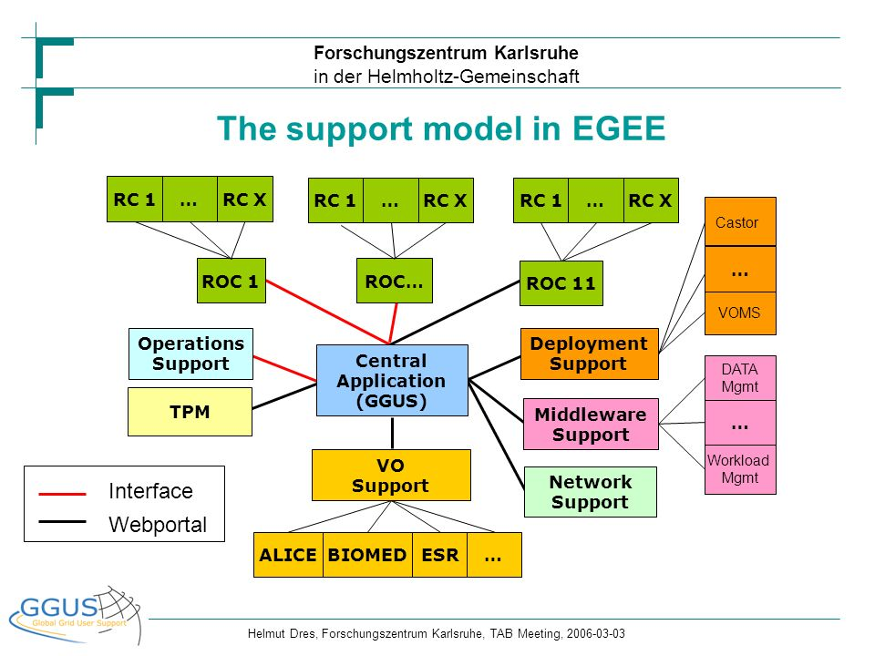 The support model in EGEE Central Application (GGUS)