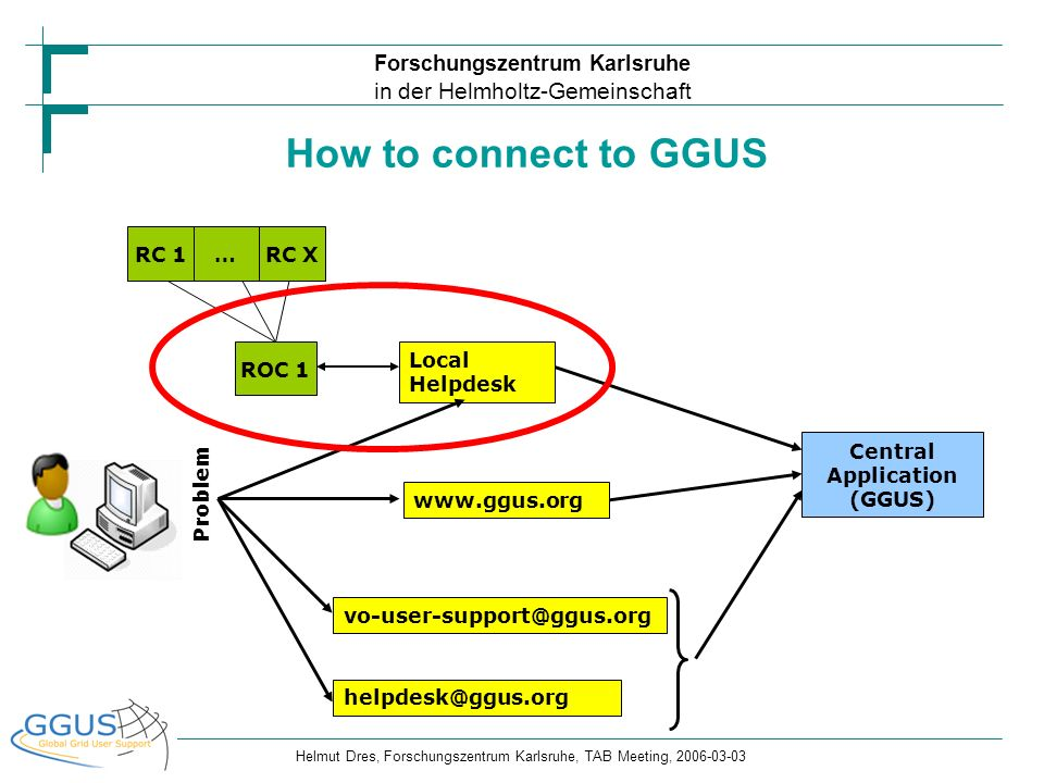 How to connect to GGUS RC 1 … RC X ROC 1 Local Helpdesk