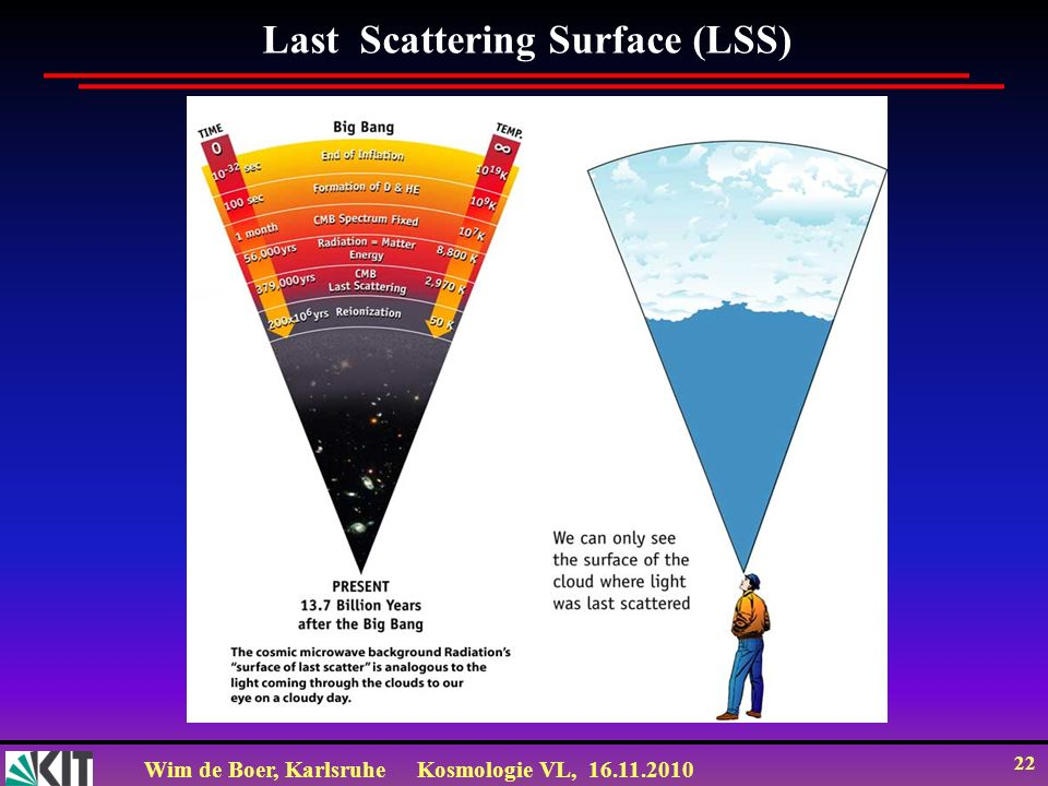 Last Scattering Surface (LSS)