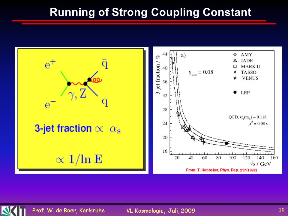 Running of Strong Coupling Constant