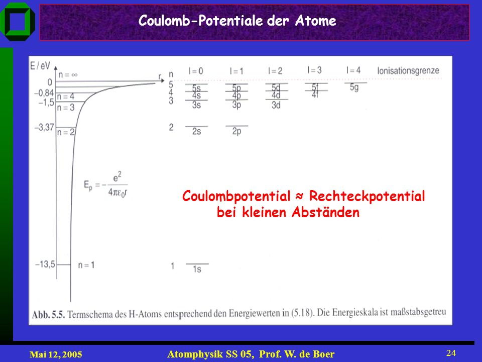 Coulomb-Potentiale der Atome