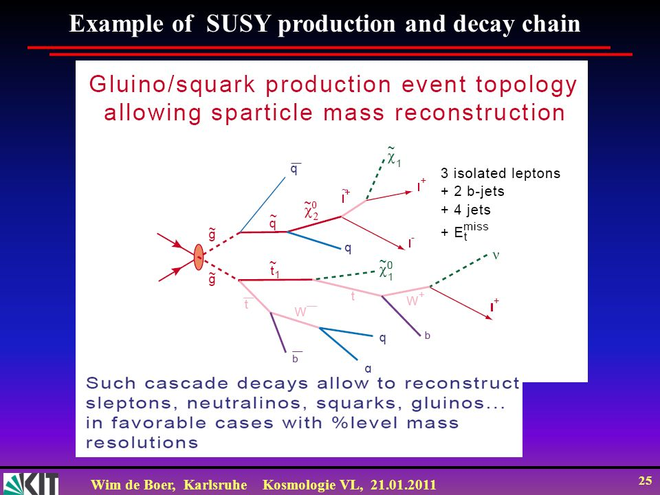 Example of SUSY production and decay chain