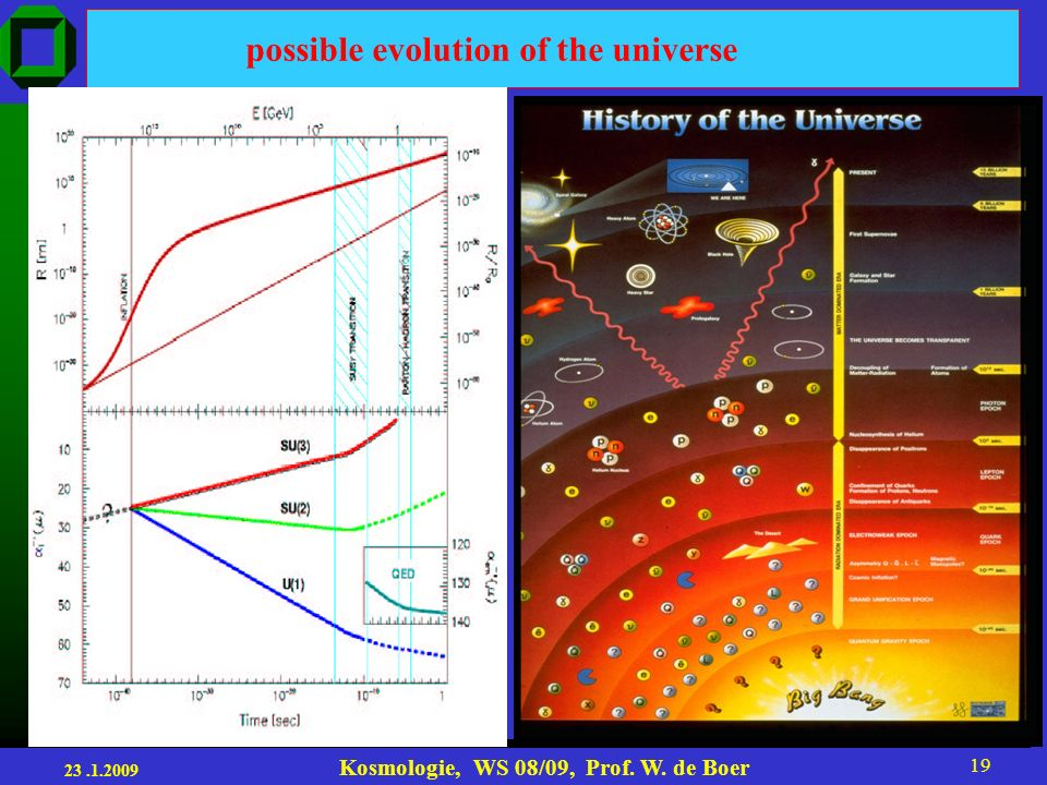 possible evolution of the universe