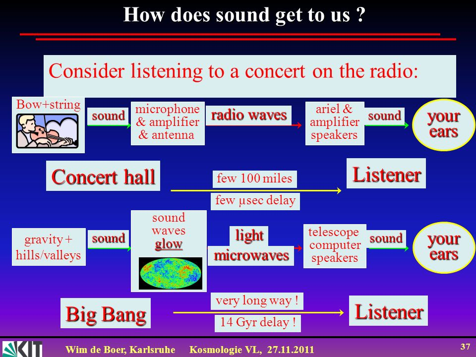 Consider listening to a concert on the radio: