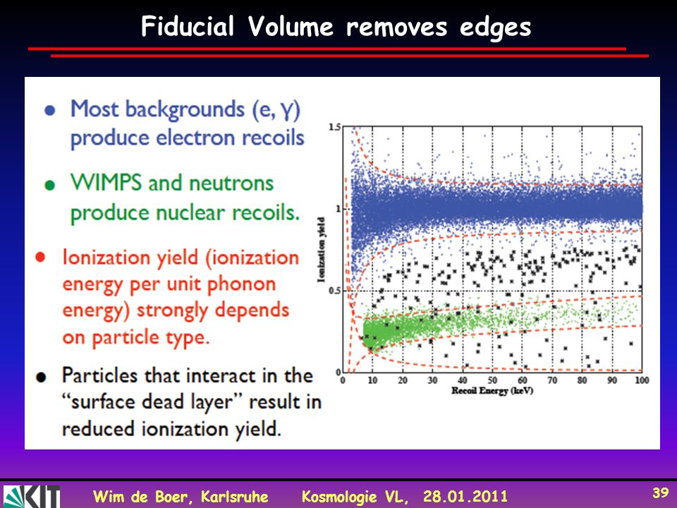 Fiducial Volume removes edges