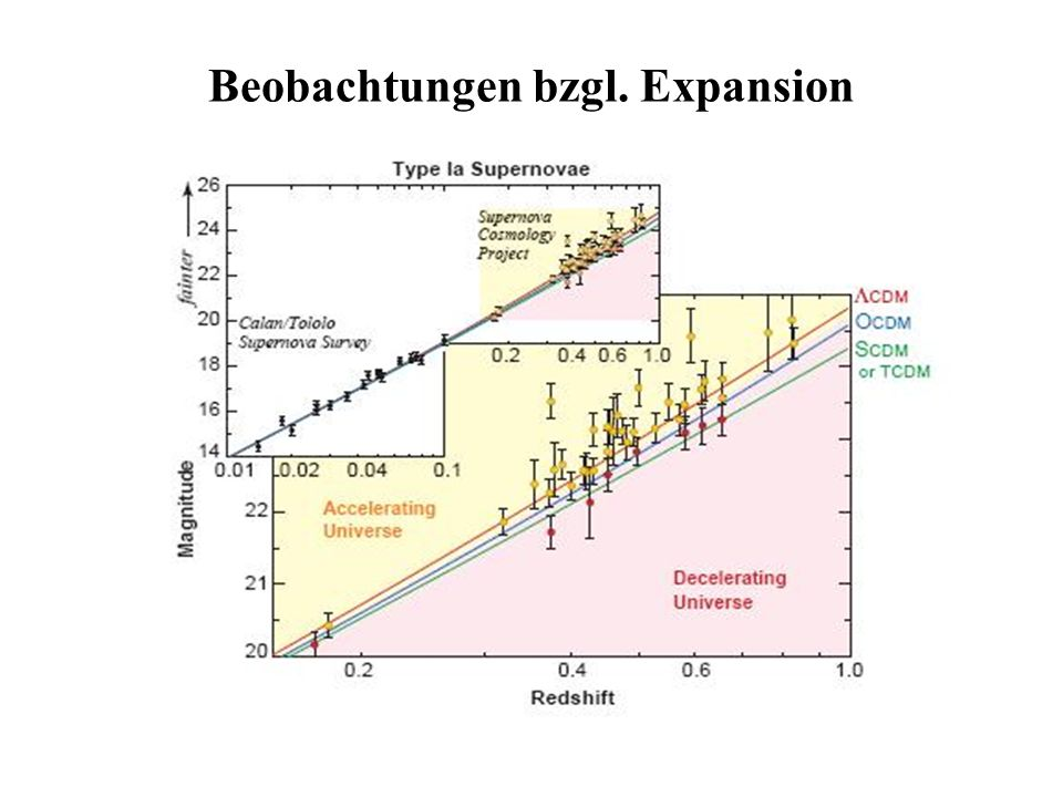 Beobachtungen bzgl. Expansion