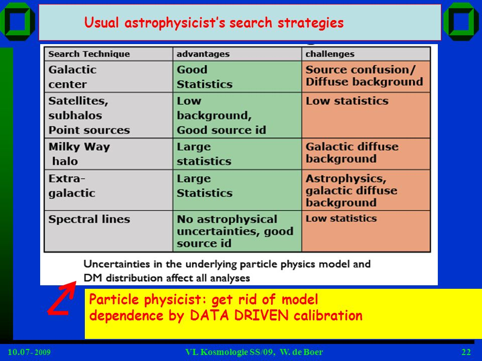 Usual astrophysicist's search strategies