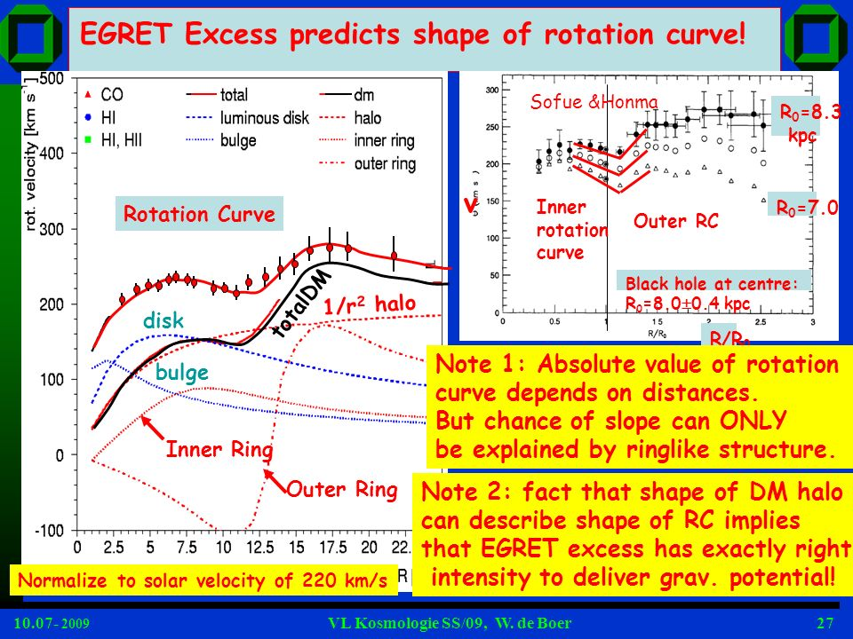 EGRET Excess predicts shape of rotation curve!