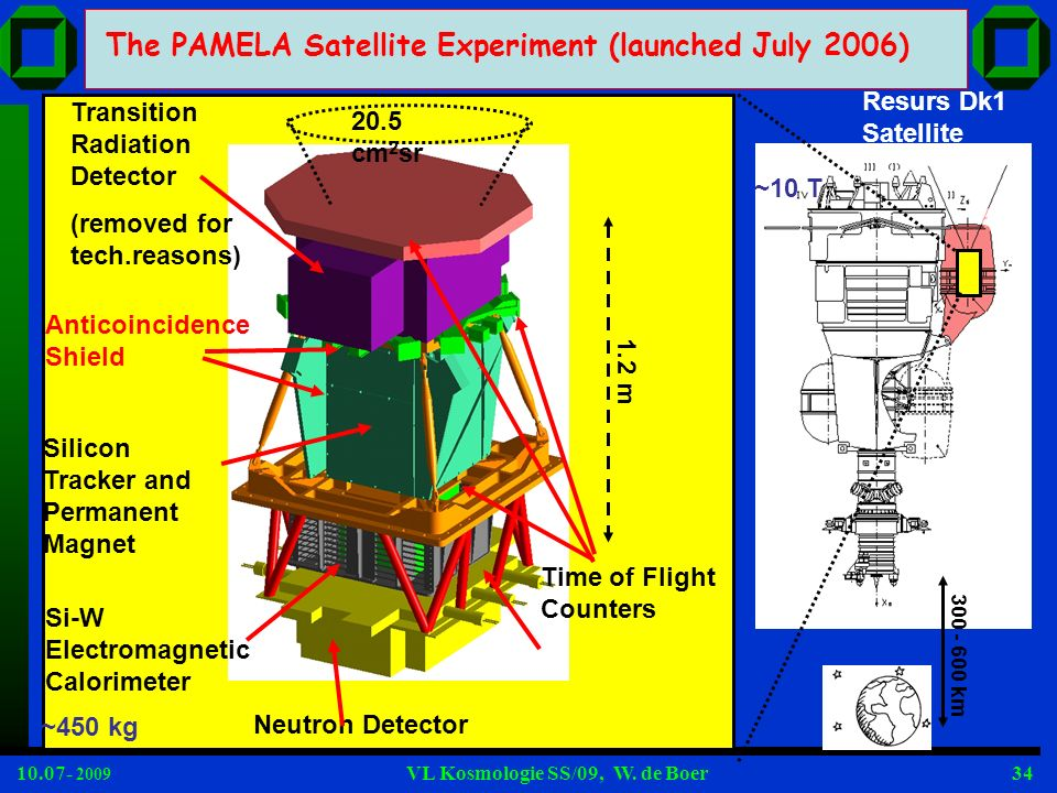 The PAMELA Satellite Experiment (launched July 2006)