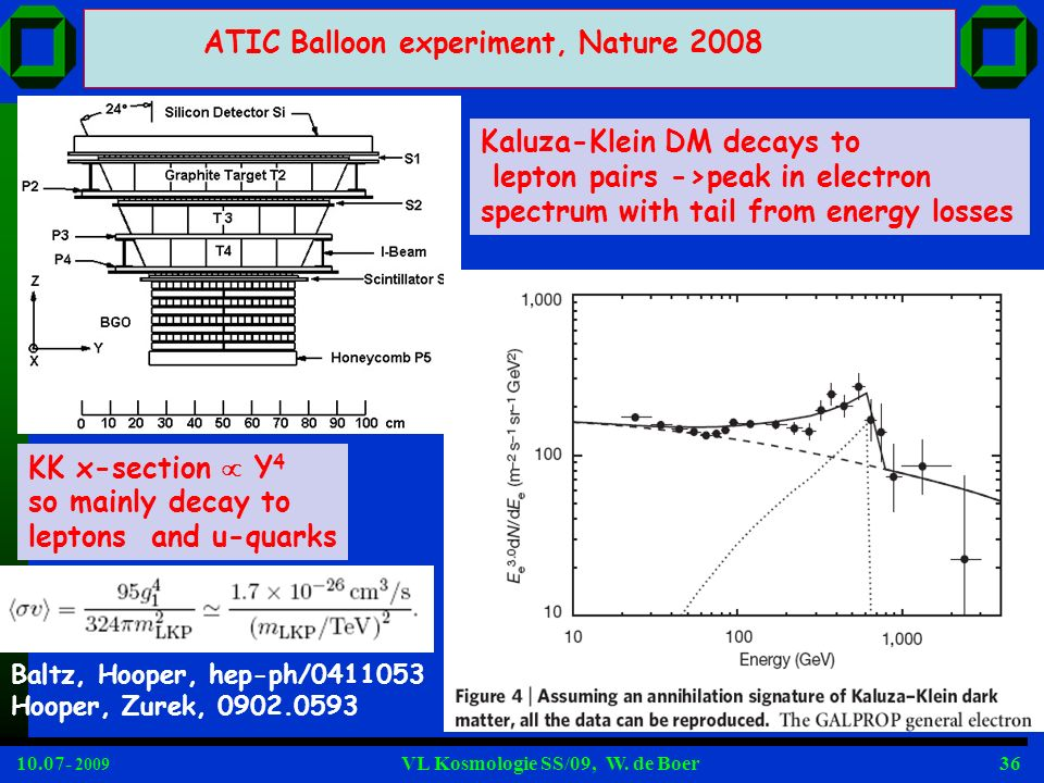 ATIC Balloon experiment, Nature 2008