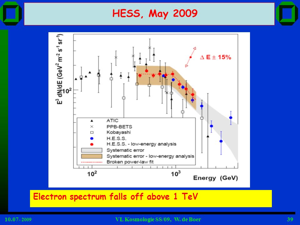 HESS, May 2009 Electron spectrum falls off above 1 TeV