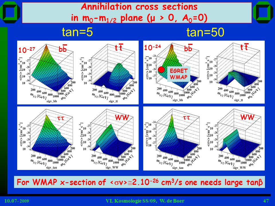 Annihilation cross sections in m0-m1/2 plane (μ > 0, A0=0)