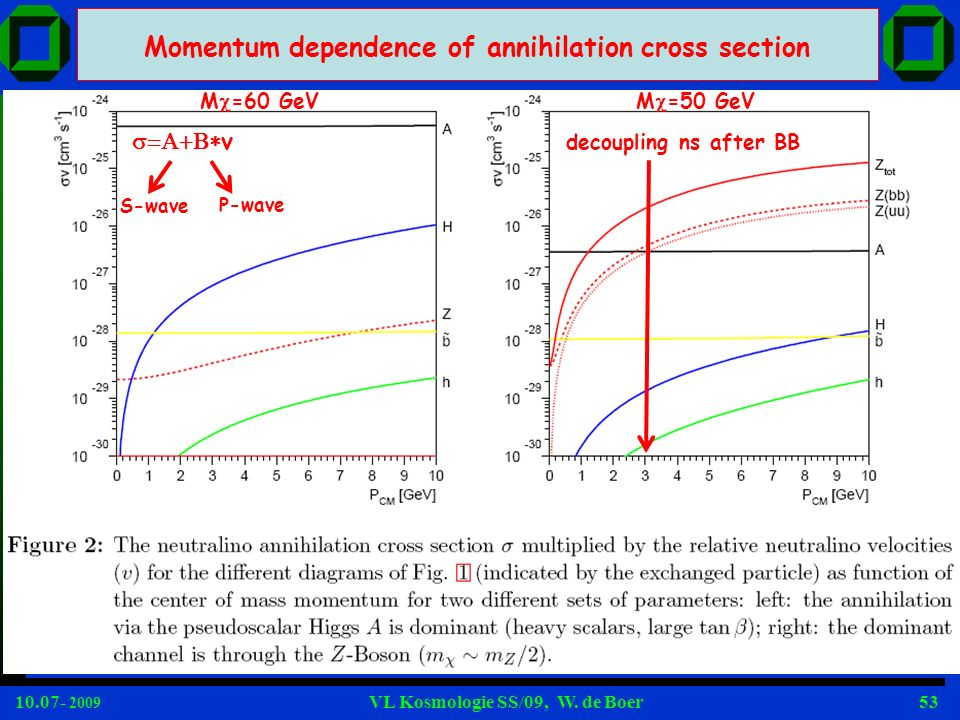Momentum dependence of annihilation cross section