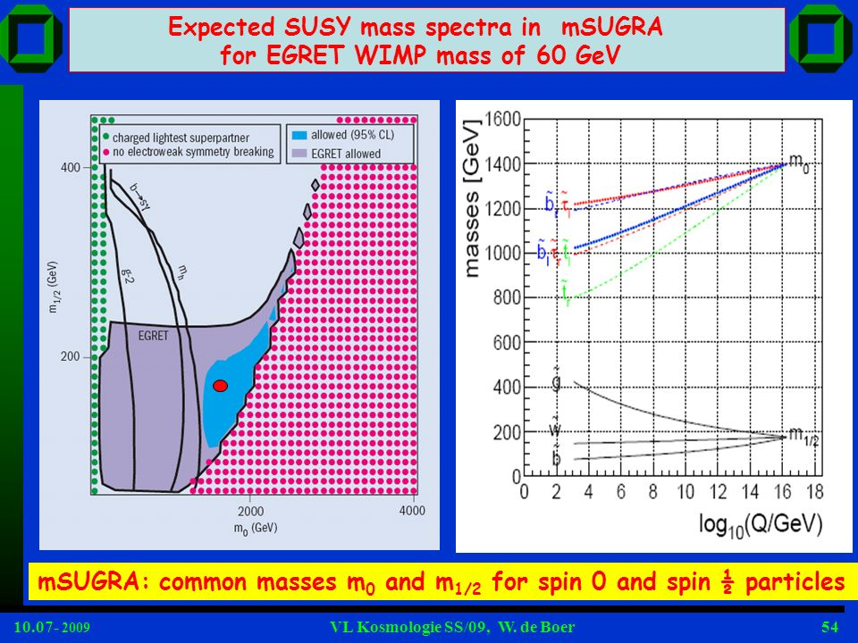 Expected SUSY mass spectra in mSUGRA for EGRET WIMP mass of 60 GeV