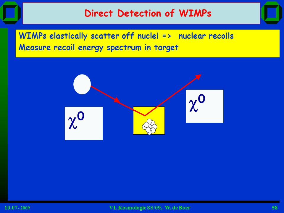 0 Direct Detection of WIMPs