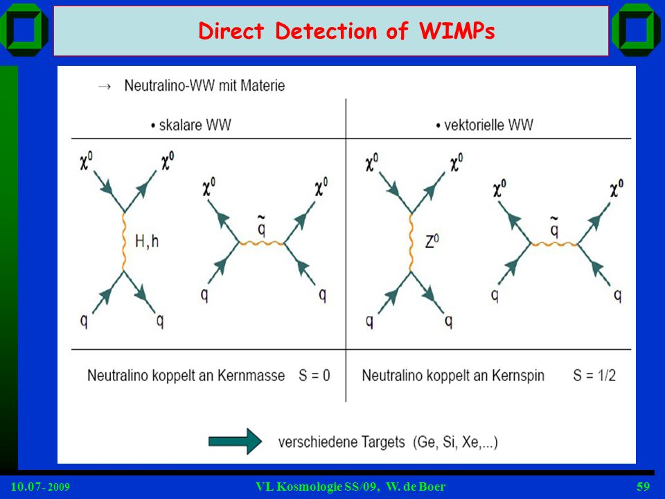 Direct Detection of WIMPs