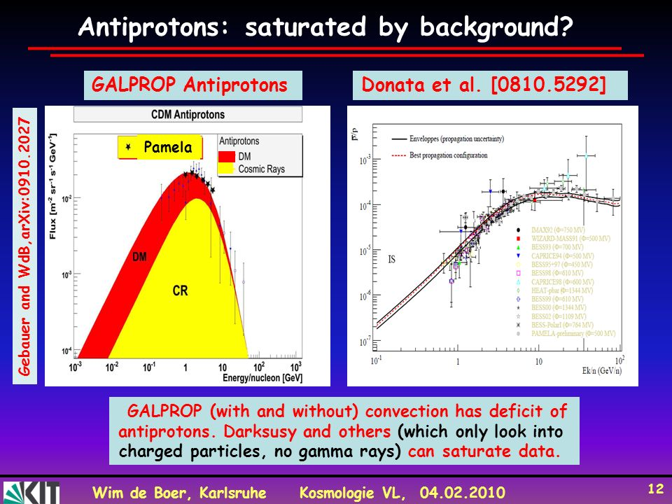 Antiprotons: saturated by background