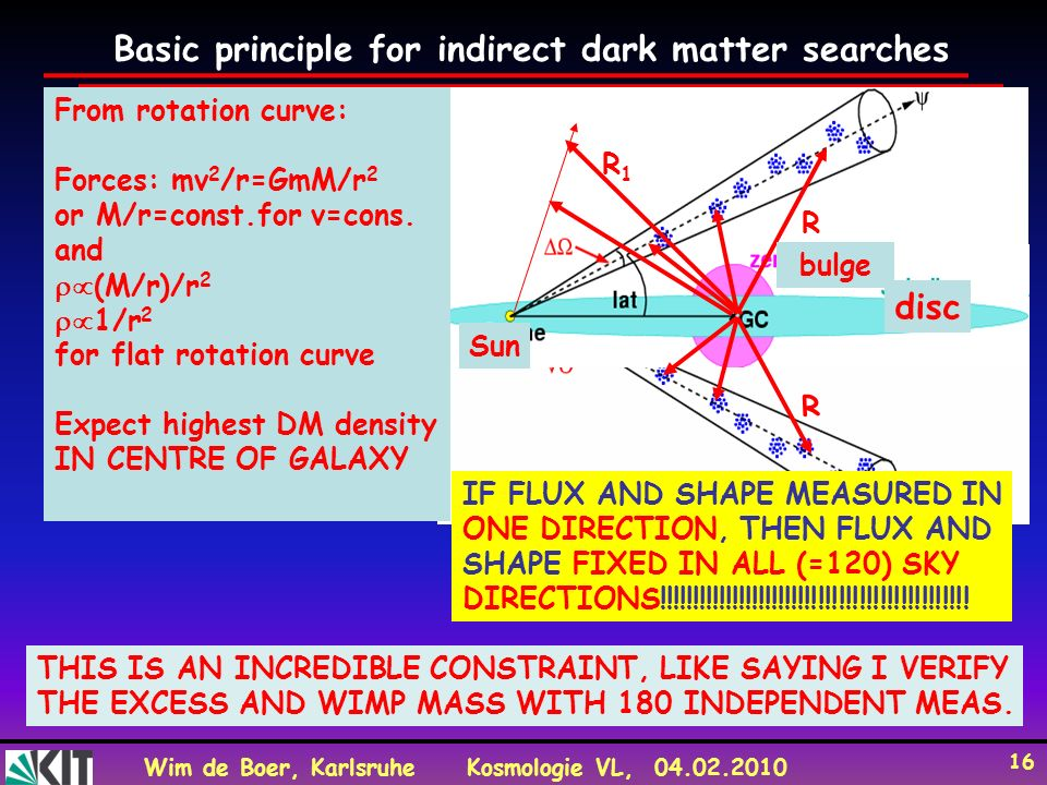 Basic principle for indirect dark matter searches