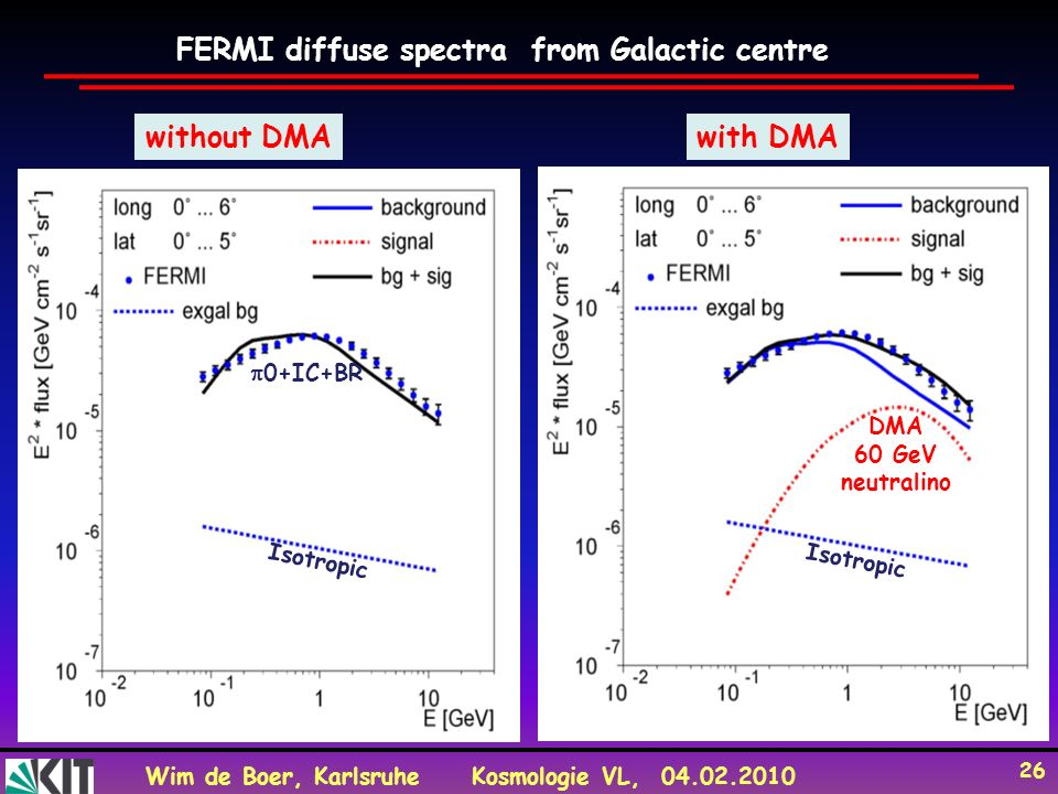 FERMI diffuse spectra from Galactic centre