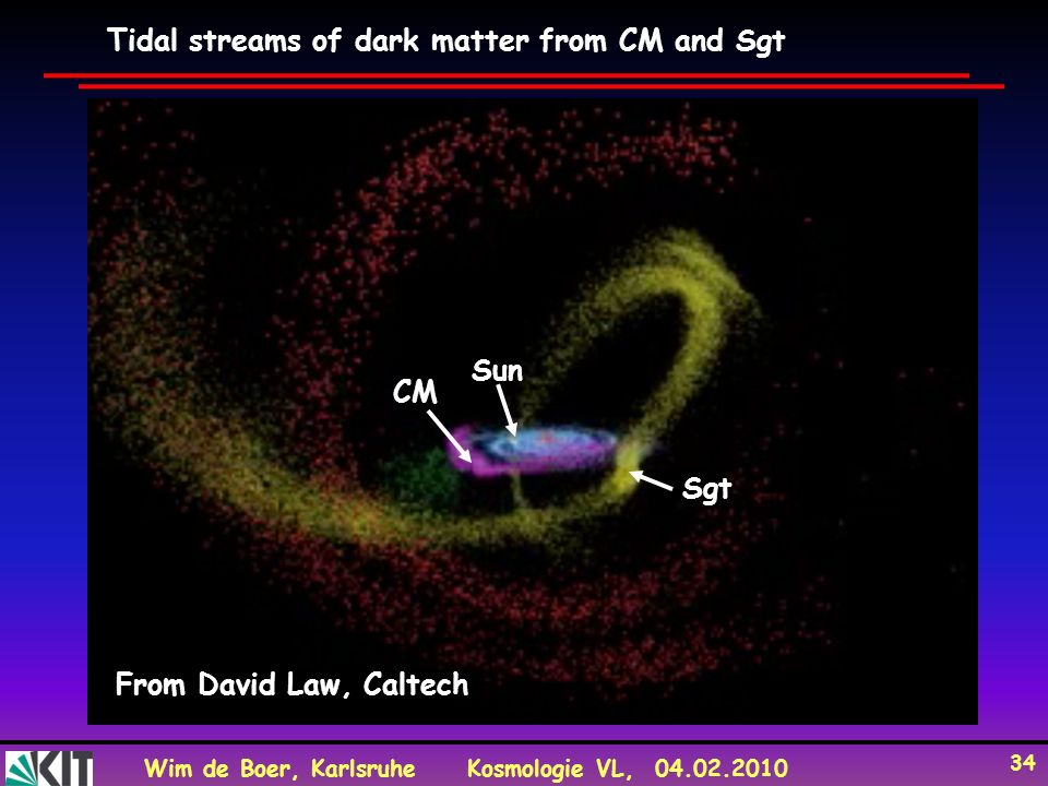 Tidal streams of dark matter from CM and Sgt