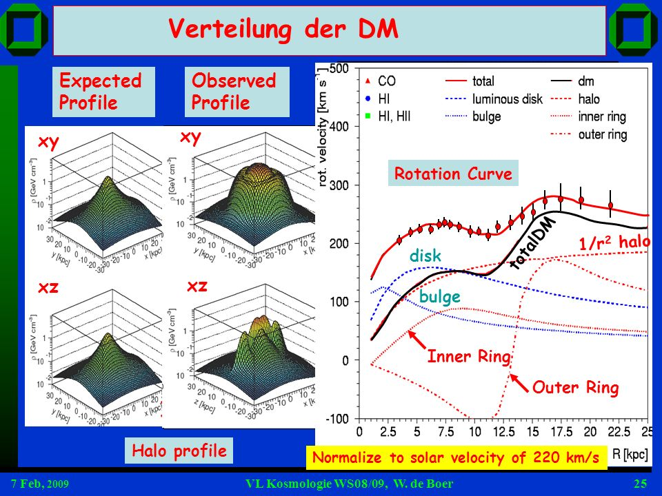 Verteilung der DM v2M/r=cons. and (M/r)/r2 1/r2 for const.