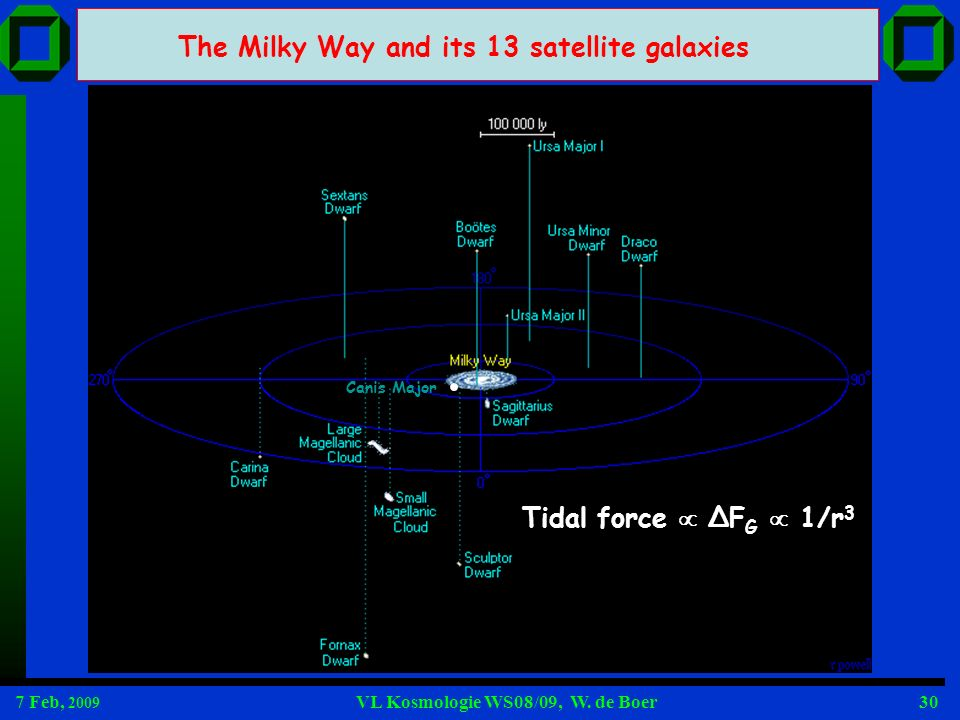The Milky Way and its 13 satellite galaxies