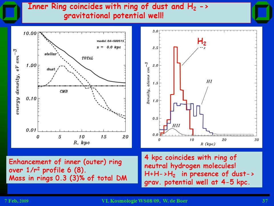 Inner Ring coincides with ring of dust and H2 ->