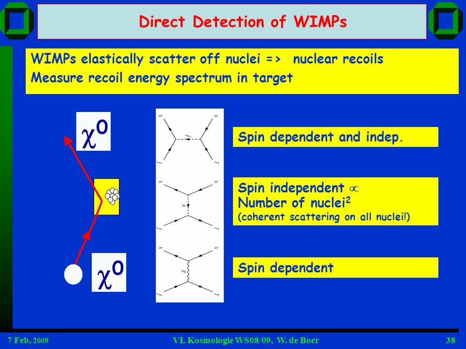 0 0 Direct Detection of WIMPs