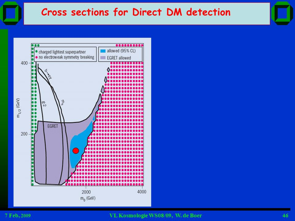 Cross sections for Direct DM detection