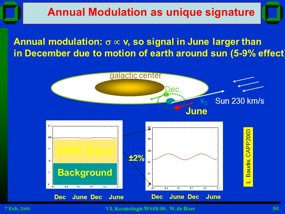Annual Modulation as unique signature
