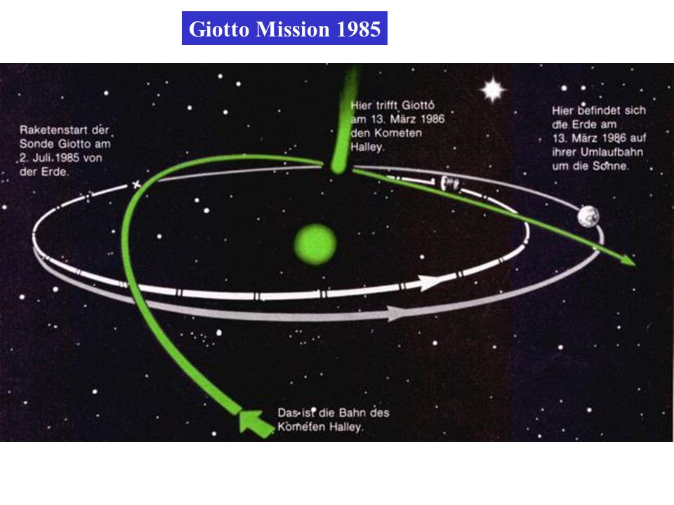 Giotto Mission 1985