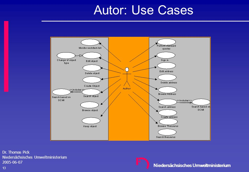 Autor: Use Cases