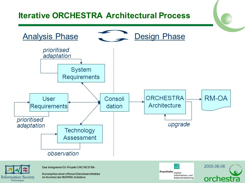 Iterative ORCHESTRA Architectural Process