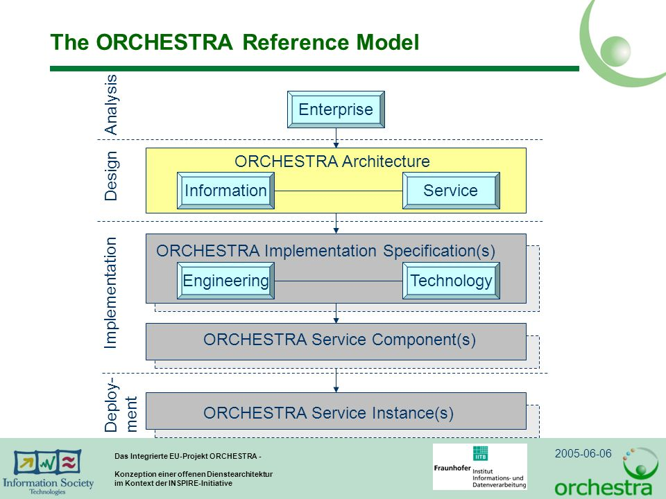 The ORCHESTRA Reference Model