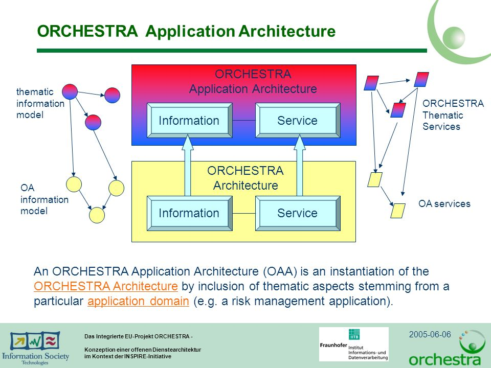 ORCHESTRA Application Architecture