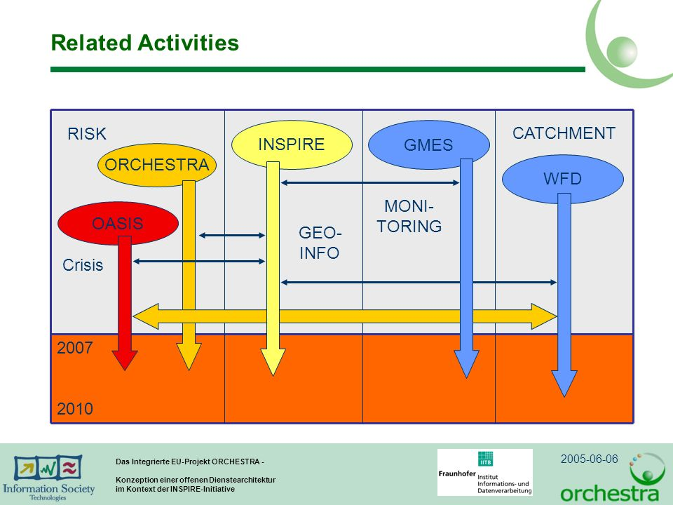 Related Activities ORCHESTRA RISK GEO- INFO INSPIRE MONI- TORING GMES