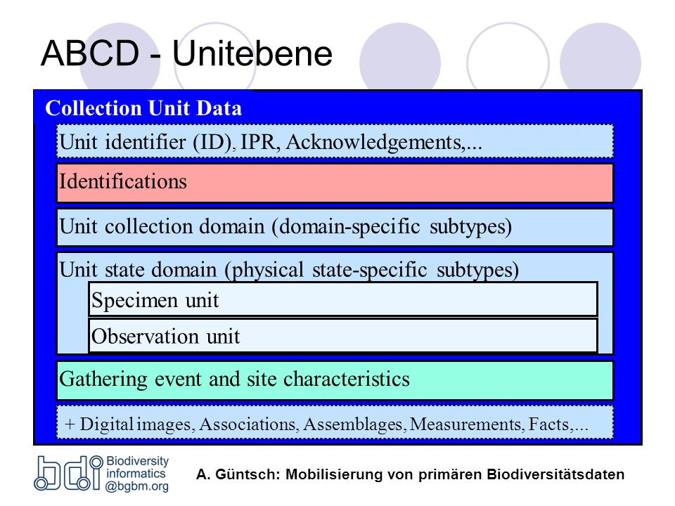 ABCD - Unitebene Collection Unit Data