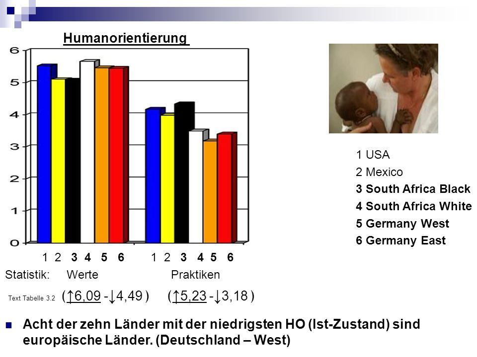 Humanorientierung 1 USA. 2 Mexico. 3 South Africa Black. 4 South Africa White. 5 Germany West. 6 Germany East.