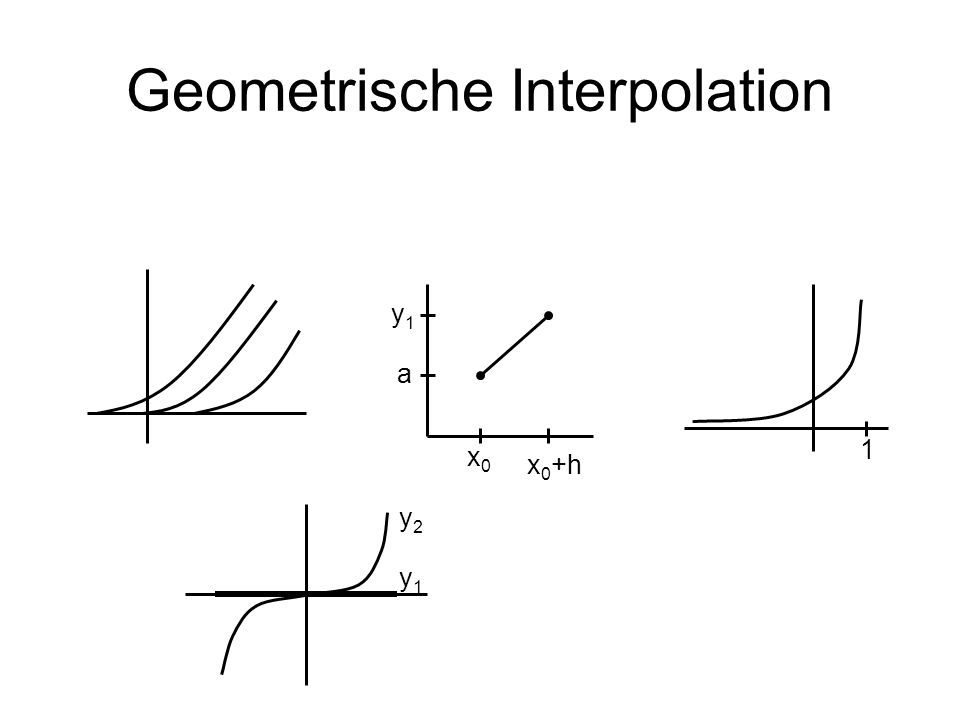 Geometrische Interpolation