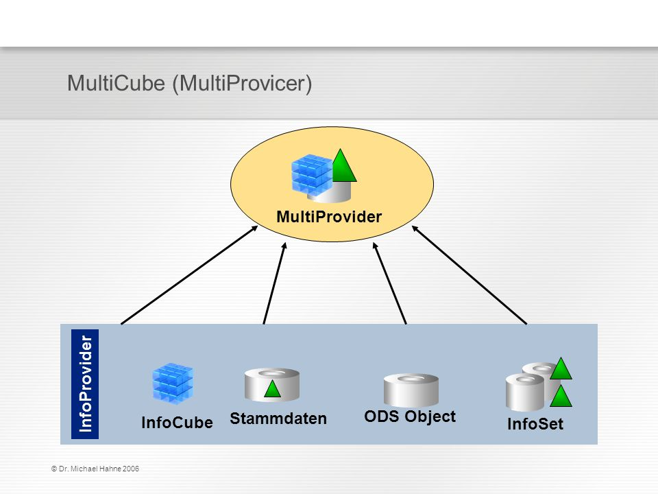 MultiCube (MultiProvicer)