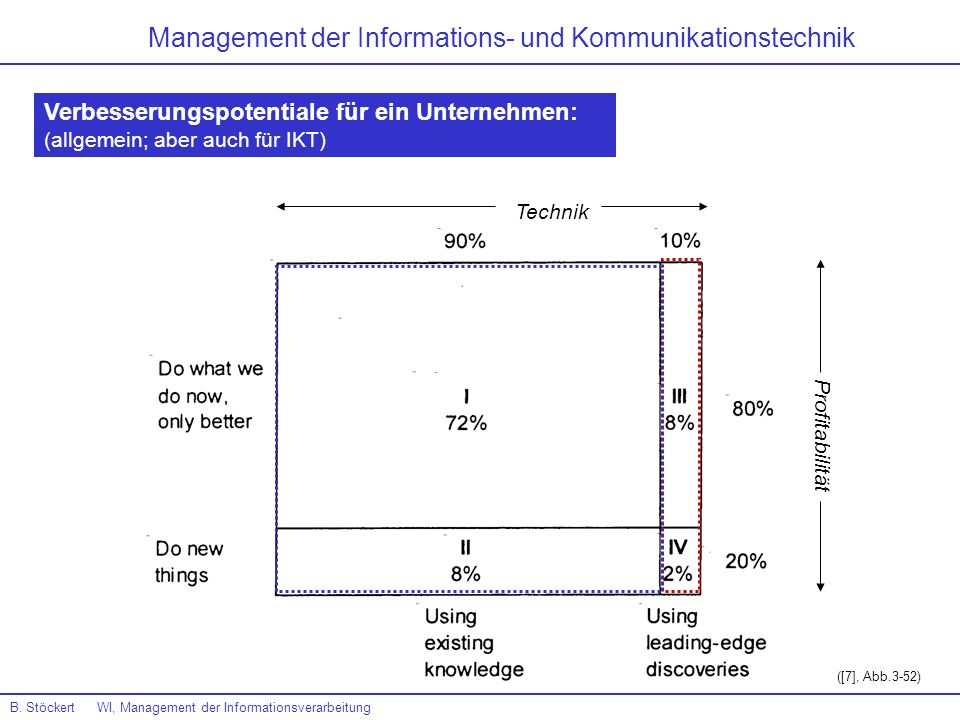 Management der Informations- und Kommunikationstechnik