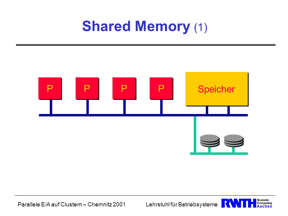 Shared Memory (1) Speicher P