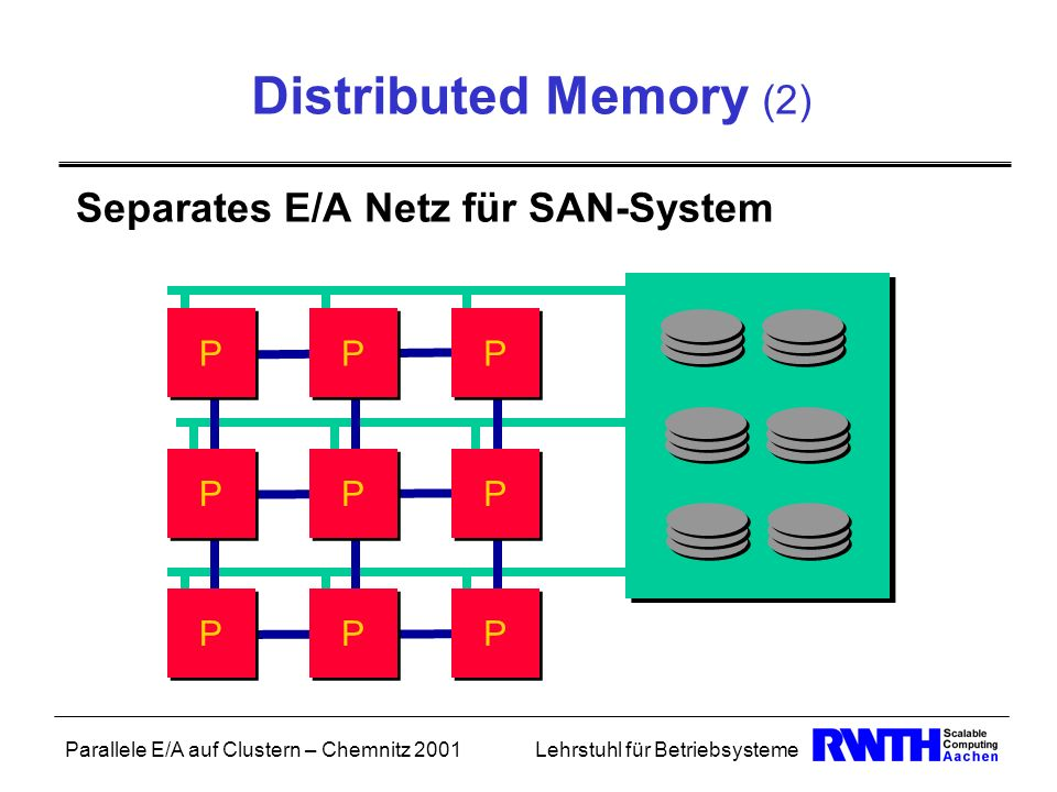 Distributed Memory (2) Separates E/A Netz für SAN-System P